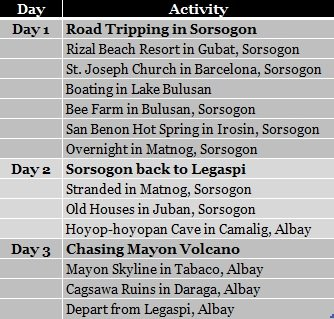 D.I.Y. Sorsogon and Albay expenses and itinerary; Sorsogon expenses; Sorsogon itinerary; Sorsogon travel; Legaspi expenses; Legaspi itinerary; Legaspi travel; Albay travel; Albay expenses; Albay itinerary